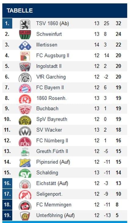 1860 Regionalliga Tabelle