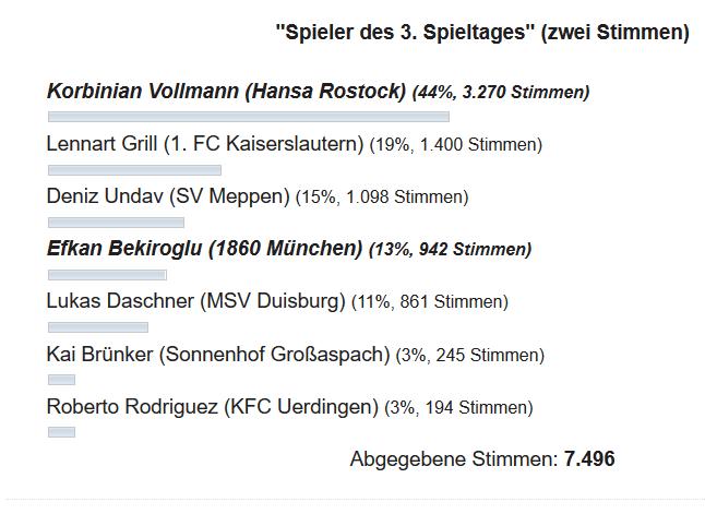 Screenshot_2019-08-01 Jetzt voten Der Spieler des 3 Spieltages .png